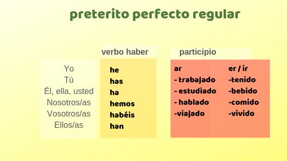 Copy of Copy of Las conjugaciones