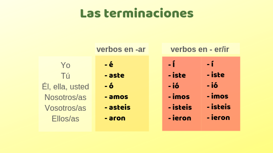 Copy of Las conjugaciones