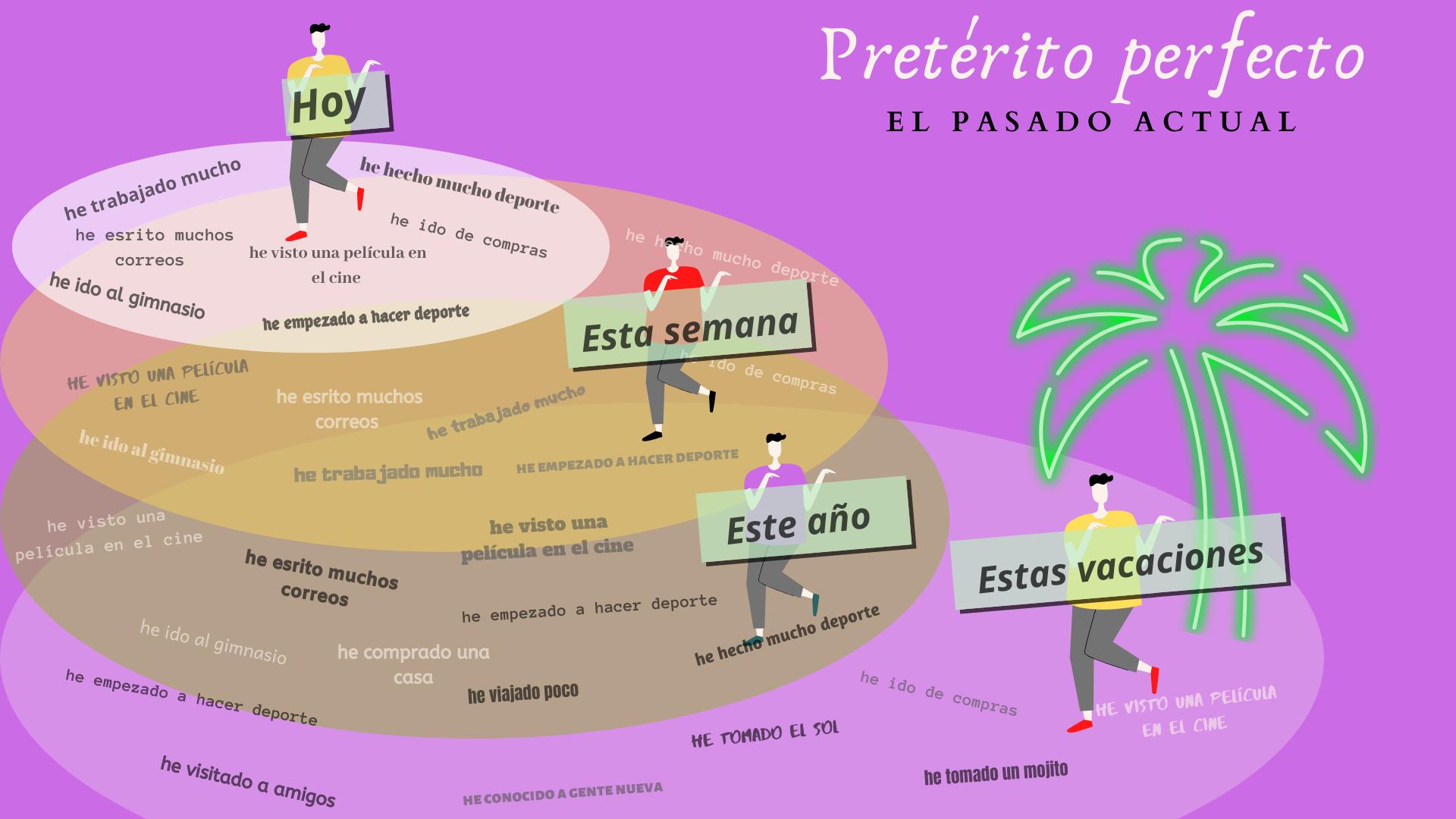 el pretérito perfecto-el pasado actual
